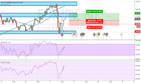 EURJPY: Long EURJPY support tested.