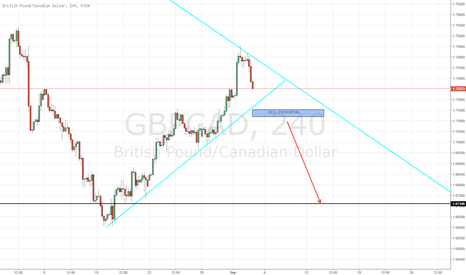 GBPCAD: GBP/CAD- LONG TERM SHORT POTENTIAL