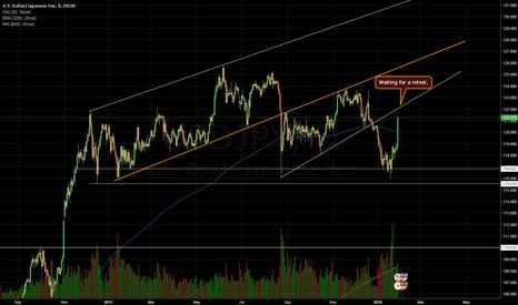 USDJPY: UsdJpy Daily chart. Potential retest of trendline closing in.