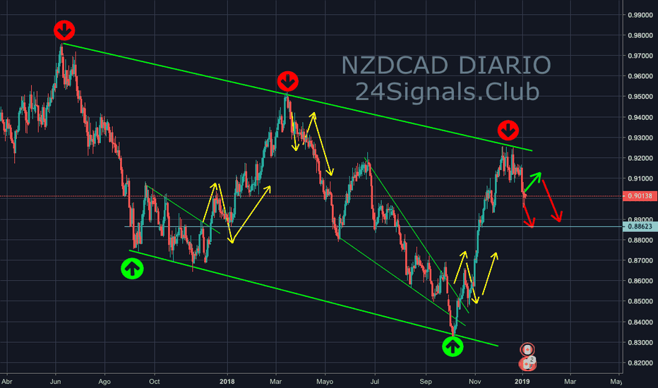 NZDCAD: NZDCAD 1D - bajista al mediano plazo