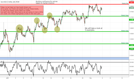 EURUSD: *Intro* trading support + resistance,using fibos for entry