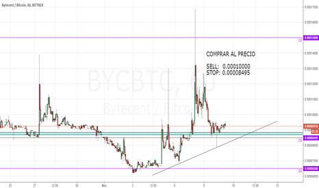 BYCBTC: Comprar BYCBTC