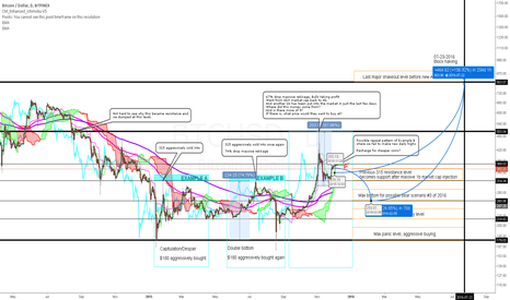 BTCUSD: Yearly top down analysis + the future.
