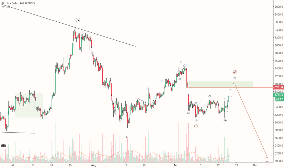 BTCUSD: Bitcoin: downtrend is not over