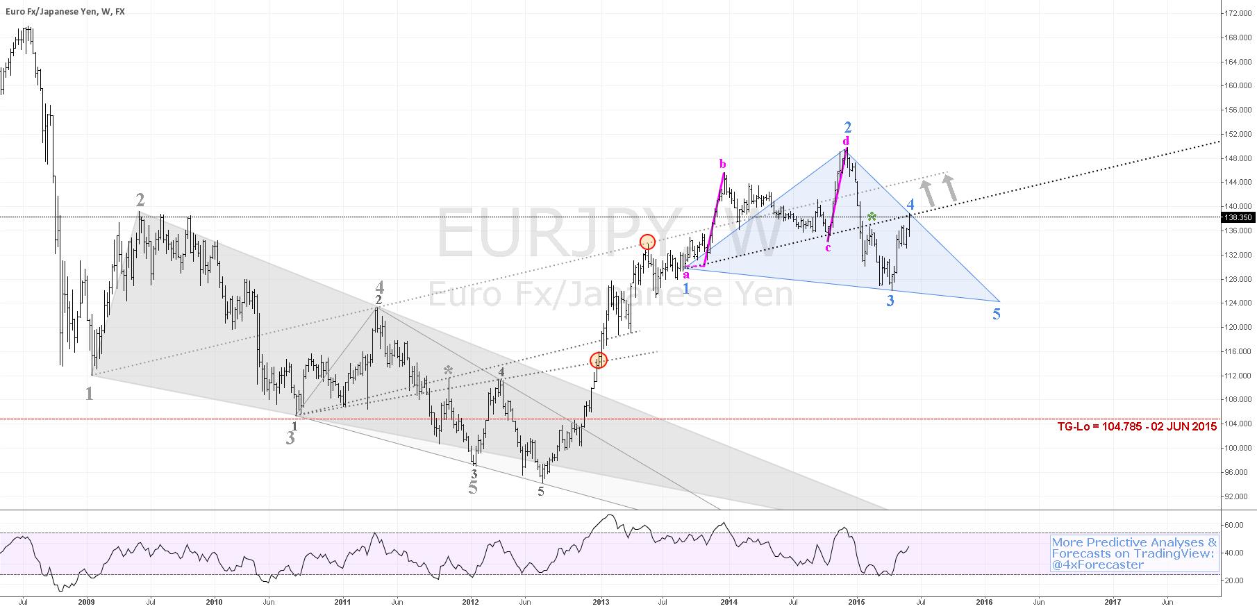 $EUR vs $JPY - Lesson: Occult Geo & Wolfe Wave  #EBC #BOJ #forex
