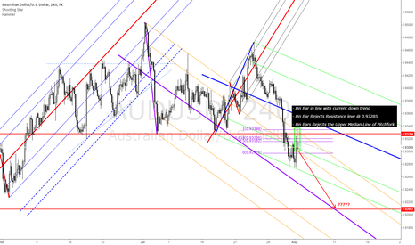 AUDUSD: Potential Down Move on AUDUSD