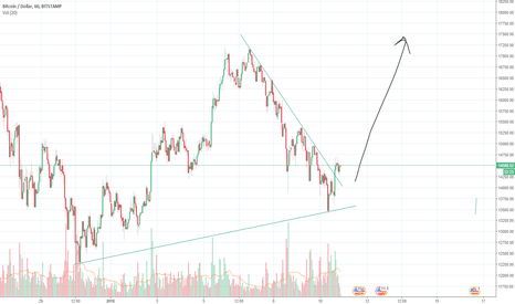 BTCUSD: BTC coming out of falling wedge?