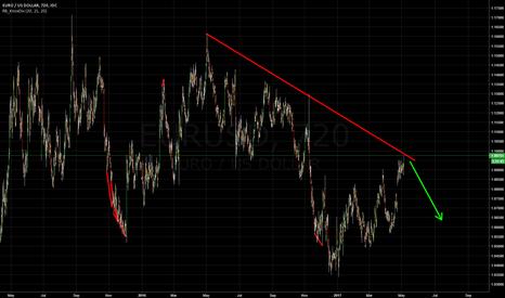 EURUSD: EUR SHORT
