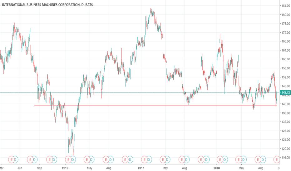 IBM: unreal how this stock wont break this level