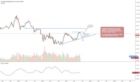 CADJPY: cad/jpy - Possible pull back, then long to targerts