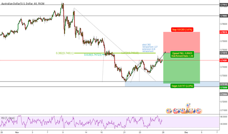 AUDUSD: great sell opportunity