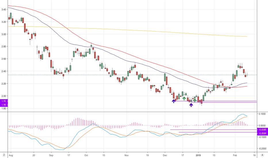 WSA: RTT= Retracement Triangle Theory; Daily trade long run