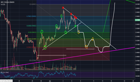 XRPEUR: XRP to go back to the floor ?