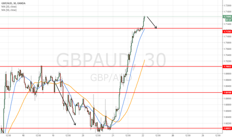 GBPAUD: intraday  enter at 1.7168 / 35-45 pips short