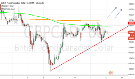 GBPCAD: GBPCAD Rising Wedge... Long