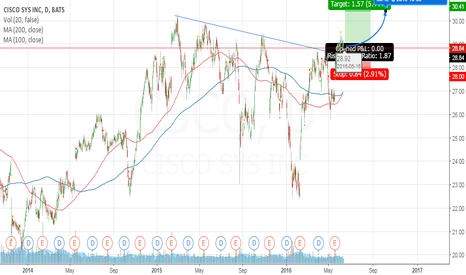 CSCO: CISCO  -long