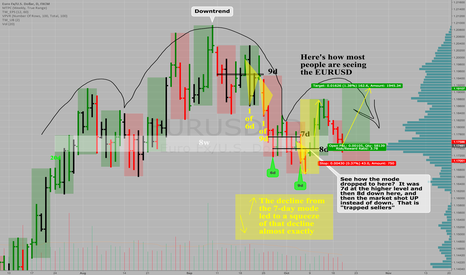 EURUSD: $EURUSD is at a low risk juncture to buy