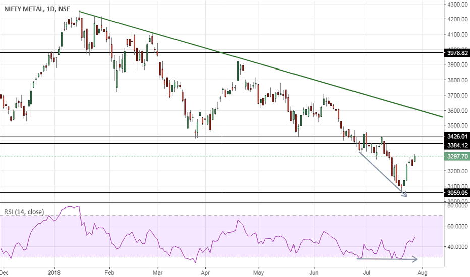 CNXMETAL: Nifty Metal – Bottomed out ?