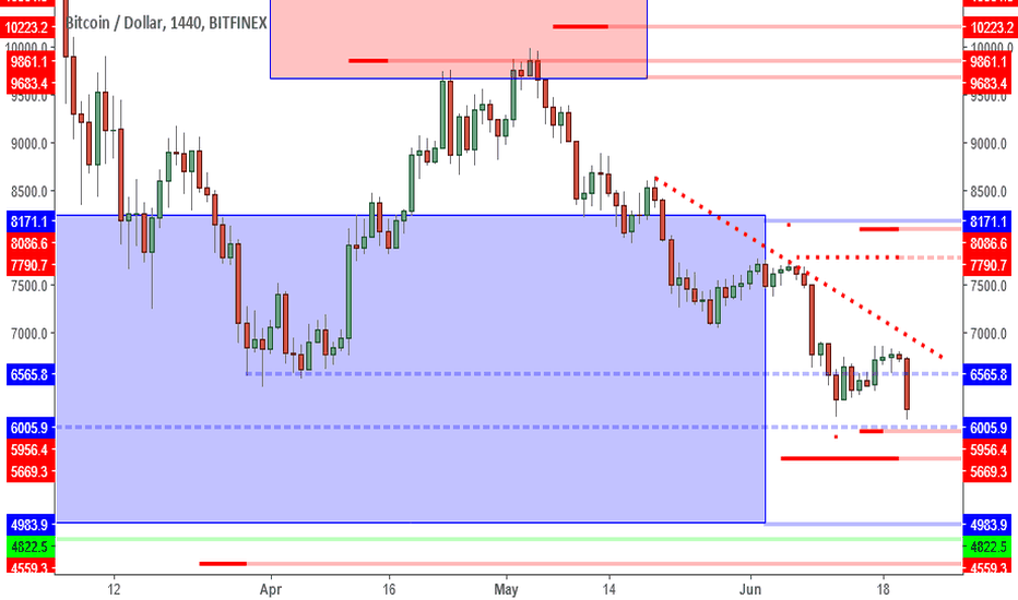 BTCUSD: BTCUSD: 6K Psychological Support Attractive For? Buyers.