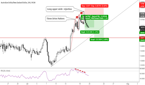 AUDNZD: AUDNZD: An example of a high probability trade #forex #aud