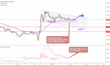 LTCBTC: Litecoin / Bitcoin -  direction signals are coming soon