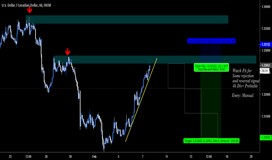 USDCAD: S&R