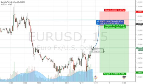 EURUSD: The Fed has relaxed expectations, so EURUSD rose after the first