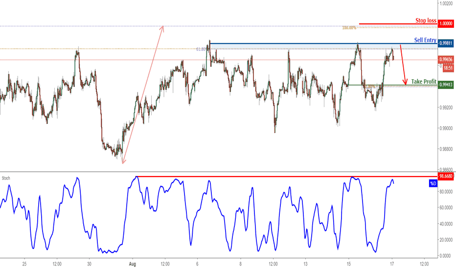 USDCHF: USDCHF Reversed Off Resistance, Prepare For Further Drop!