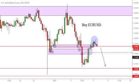 USDCHF: Still bullish for EURUSD