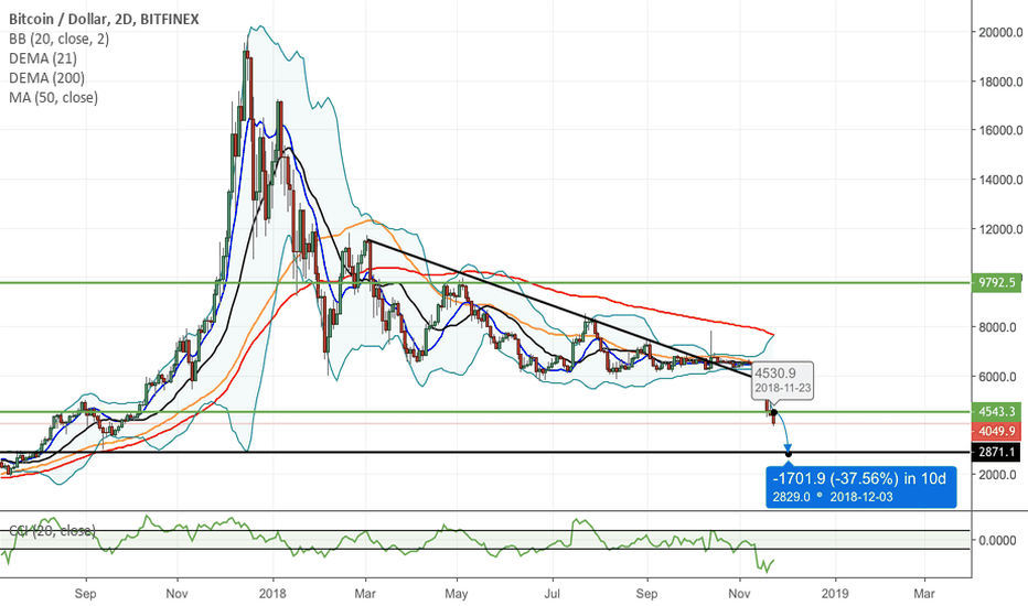 BTCUSD: Bitcoin 80% drop and lots more to come!!