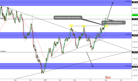 XAUUSD: GOLD - We going to 1380