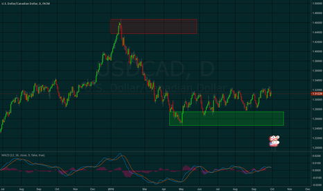USDCAD: USDCAD - Ranged with consolidation