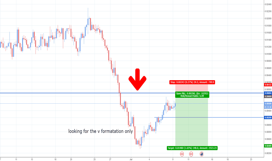 NZDCAD: (IN MY OPINION) CAD IS THE MOST STRONGEST CURRENCY ON D .