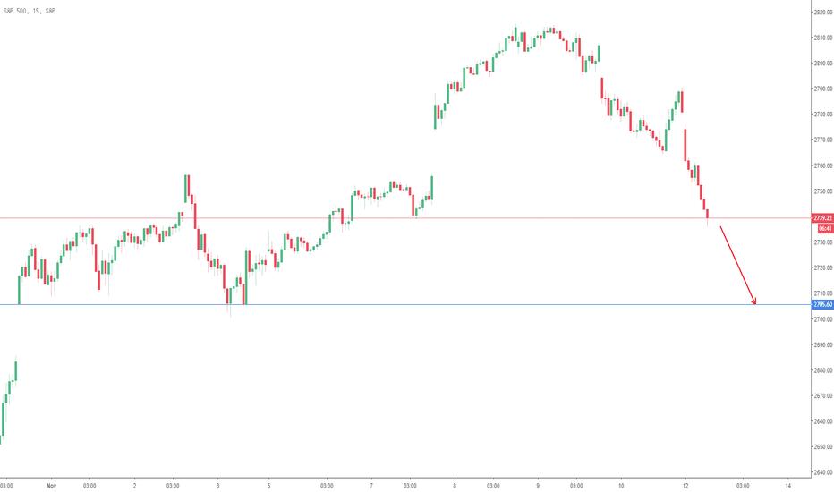 SPX: S&P 500 - 15m - 13/11/2018