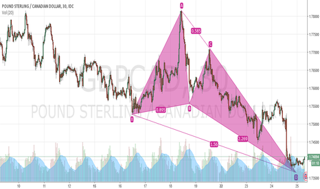 GBPCAD: GBP CAD 30MIN BUTTERFLY
