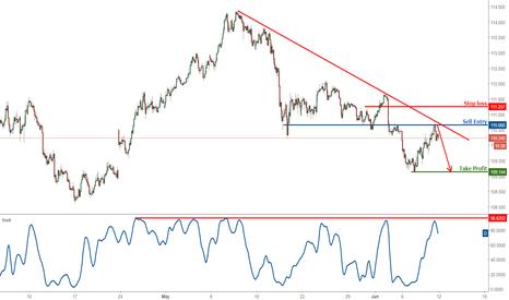 USDJPY: USDJPY profit target reached, time to turn bearish