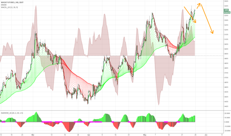 W1!: Bearish divergence & overbought