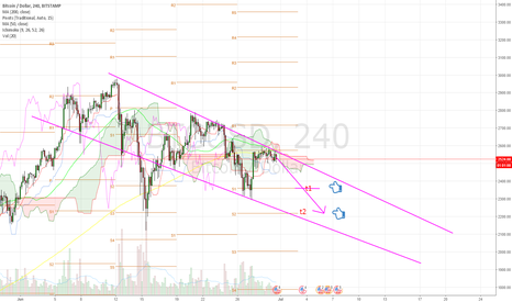 BTCUSD: Bitcoins road to pain.