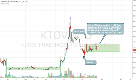 KTOVW: Looks like accumulation to me