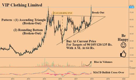 VIPCLOTHNG: VIP Clothing : A Must Buy At Present Levels {Extremely Bullish}