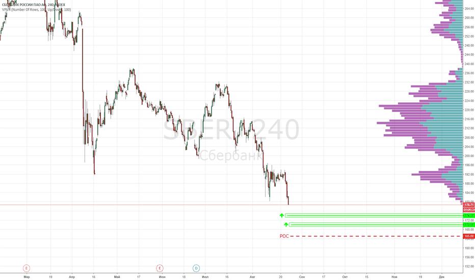 SBER: Сбербанк. Покупка акций SBER от уровней 174 и 170.