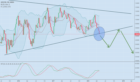 AUDCAD: AUDCAD monthly and weekly trendlines breakout