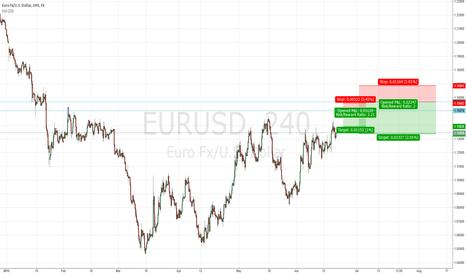 EURUSD: Two short Ideas for EURUSD