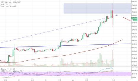 BTCUSD: Bitcoin erreicht das Ziel bei 7300 und dreht in Shortrichtung