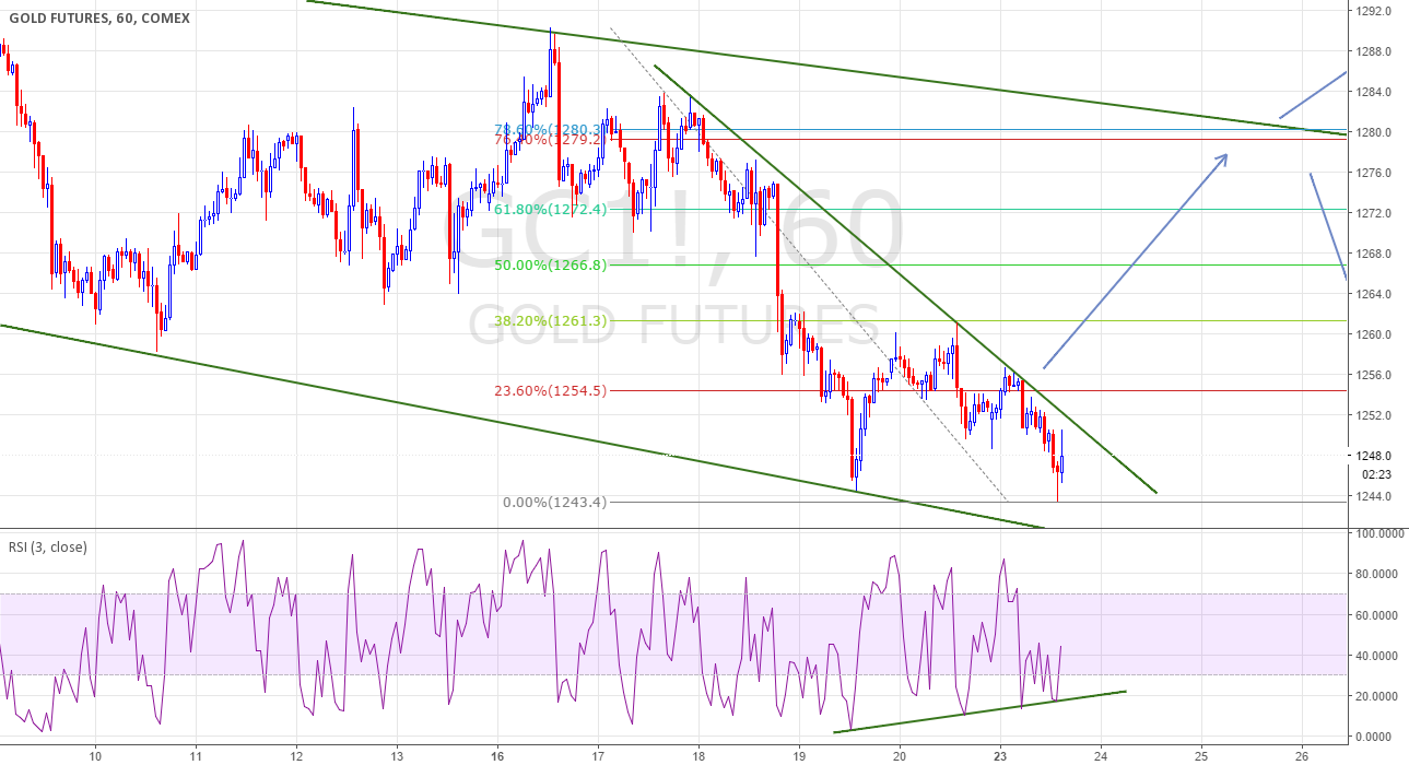Bullish divergence,get ready to buy the breakout