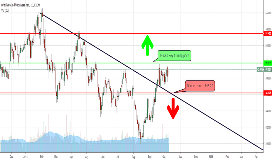 GBPJPY: GbpJpy Definitely not for the faint hearted.
