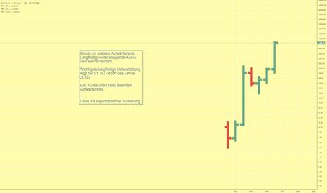 BTCUSD: Langfristige Chartanalyse für Bicoin (USD)