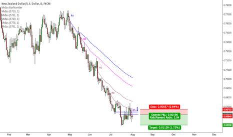 NZDUSD: NZD/USD Bearish Momentum Coming Up