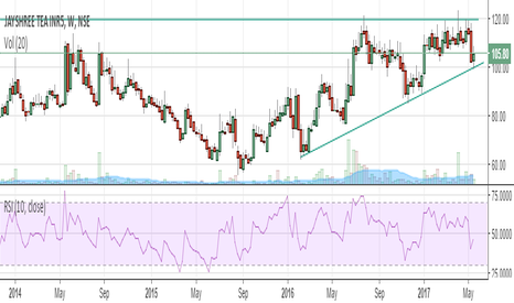 JAYSREETEA: JAYSREETEA - HIGHER TOP HIGHER BOTTOM PATTERN