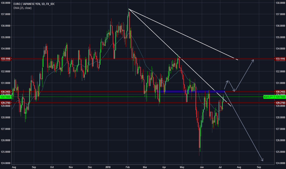 EURJPY: HERE WHAT I AM SEEING
